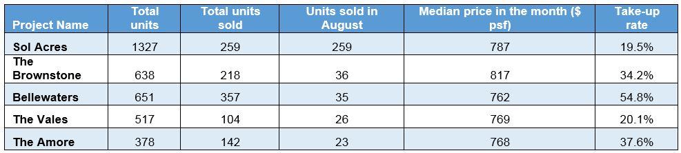 august ec sales