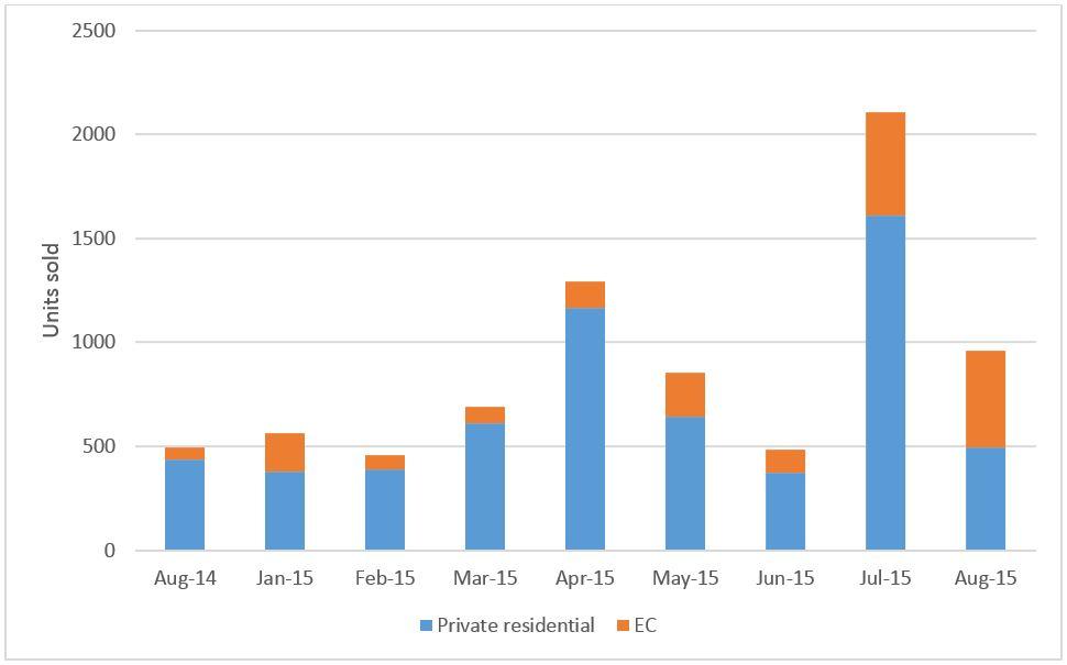 developer sales chart