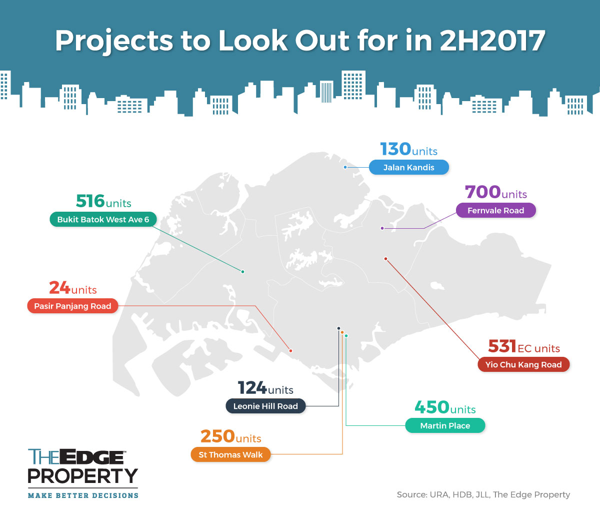 infographic projects to look out for in 2h2017 property news by edgeprop sg Wiring Diagram for PRS Custom 24 at soozxer.org