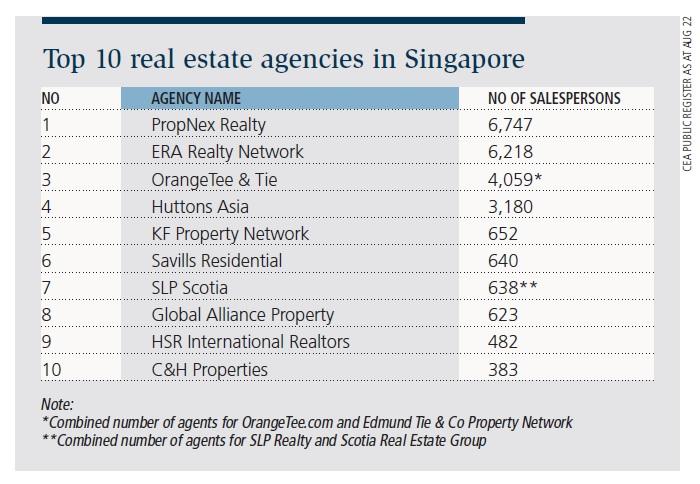 Top 10 real estate agencies in Singapore