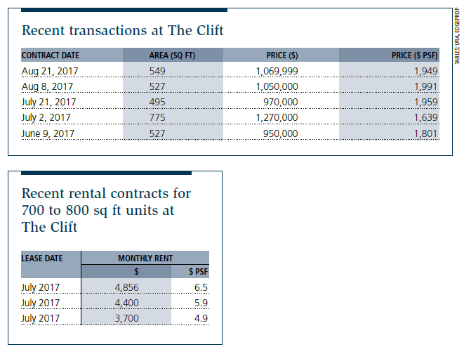 Recent transactions at The Clift, Recent rental contracts for 700 to 800 sq ft units at The Clift