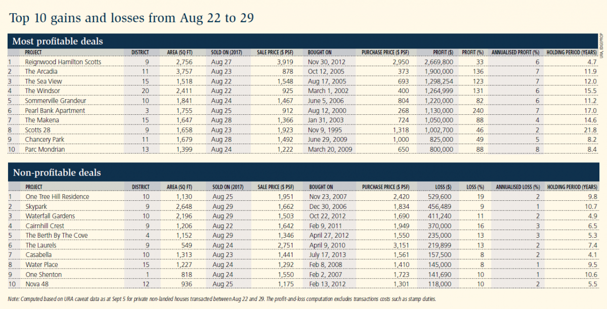 Top 10 gains and losses from Aug 22 to 29
