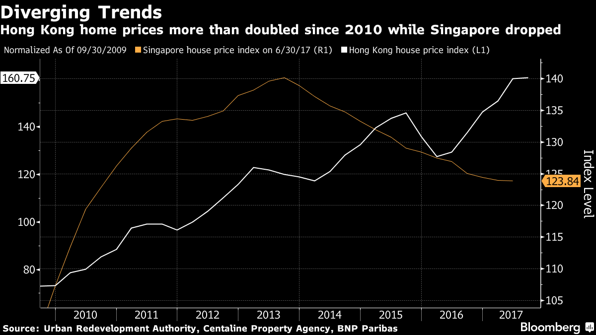 Diverging Trends: Hong Kong home prices more than doubled since 2010 while Singapore dropped