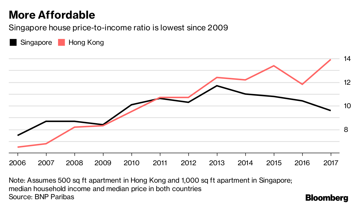 More Affordable: Singapore house price-to-income ratio is lowest since 2009