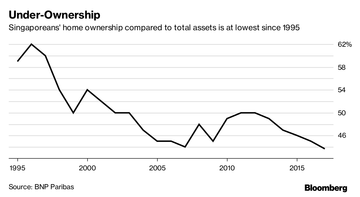Under-Ownership: Singaporean's home ownership compared to total assets is at lowest since 1995